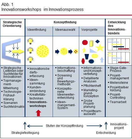 Innovationsworkshops im Innovationsprozess