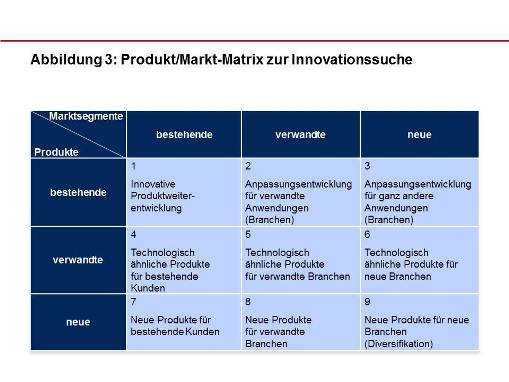 Produkt Markt Matrix Innovationssuche