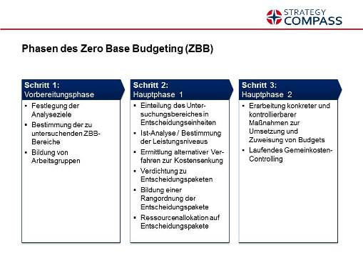 Phasen des Zero base Budgeting